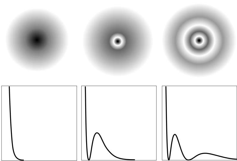 En haut de ce schéma, on voit les répartitions les plus simples des densités de probabilité de présence d'un électron autour d'un noyau. Le champ de densité de probabilité est donné par l'équation de Schrödinger et il est représenté en bas par 3 fonctions, correspondants à 3 orbitales atomiques (orbitale s). En abscisse, on a porté la distance au noyau et, en ordonnée, la densité de probabilité. On voit apparaître des zones où la densité de probabilité est la plus forte. Attention cependant, les répartitions de probabilité sont similaires mais différentes. © Richard Garcia, dlst.ujf-grenoble.fr