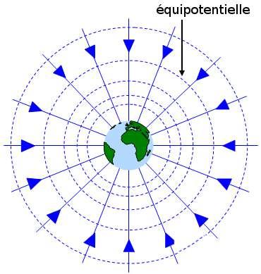 Illustration du concept de potentiel gravitationnel introduit par Lagrange. Sur cette figure, apparaissent des courbes isopotentielles, qui sont des sphères dans le cas d'une source à symétrie sphérique, ainsi que quelques flèches représentant la valeur de la force de gravitation en certains points. Ces forces étant orthogonales aux isopotentielles, elles sont toutes radiales et dirigées vers le centre de la source. Source : http://www.schoolphysics.co.uk/