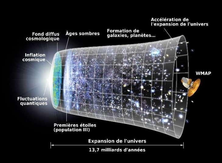 On suppose que l'énergie et la matière noire représentent plus de 95 % de la masse et de l'énergie de l'univers. Les 5 % restants sont de la matière dite normale ou baryonique. © Nasa, WMAP science team