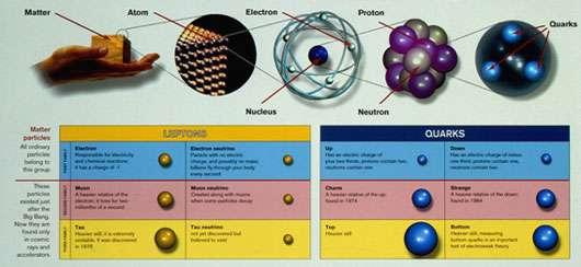 Fig. 12 : table des douze constituants élémentaires de matière dont le modèle standard décrit les interactions. Les trois leptons chargés (électron, e-, muon, μ-, tau, τ- ) sont sensibles aux interactions électromagnétique et faible, les neutrinos (νe, νμ, ντ ) ne sont sensibles qu'à l'interaction faible et les six quarks (up, charm et top - ou u, c, t - de charge 2/3 et down, strange, bottom - ou d, s, b - de charge -1/3) sont sensibles aux trois interactions. En outre, chaque constituant élémentaire possède son anti-particule, de même masse et de nombres quantiques algébriques (comme la charge électrique) changés de signe.