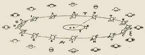 Différents aspects de Saturne au télescope. Extrait du Systemia Saturnium de Huygens.