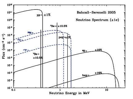 En ordonné le flux de neutrinos solaires et en abscisse leurs énergies. On voit que ce flux est complexe car produit par différentes réactions. En outre on a un mélange de spectre continus et de raies d'émissions comme celle vers 1 Mev du 7Be (Crédit : John Bahcall).