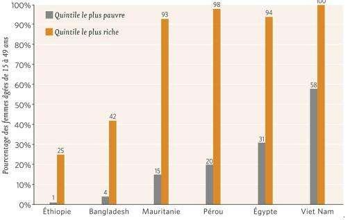 Naissances assistées par un personnel qualifié pour les femmes les plus pauvres et les plus riches (Crédits : Source : Banque mondiale, 2004)