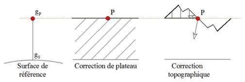 Les trois corrections gravimétriques : correction d'altitude (à gauche), correction de plateau (au centre) et correction de topographie (à droite). Le point rouge représente le point de mesure. © emse.fr