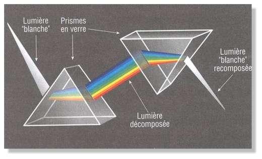 La lumière peut être décomposée par un prisme en verre. © DR