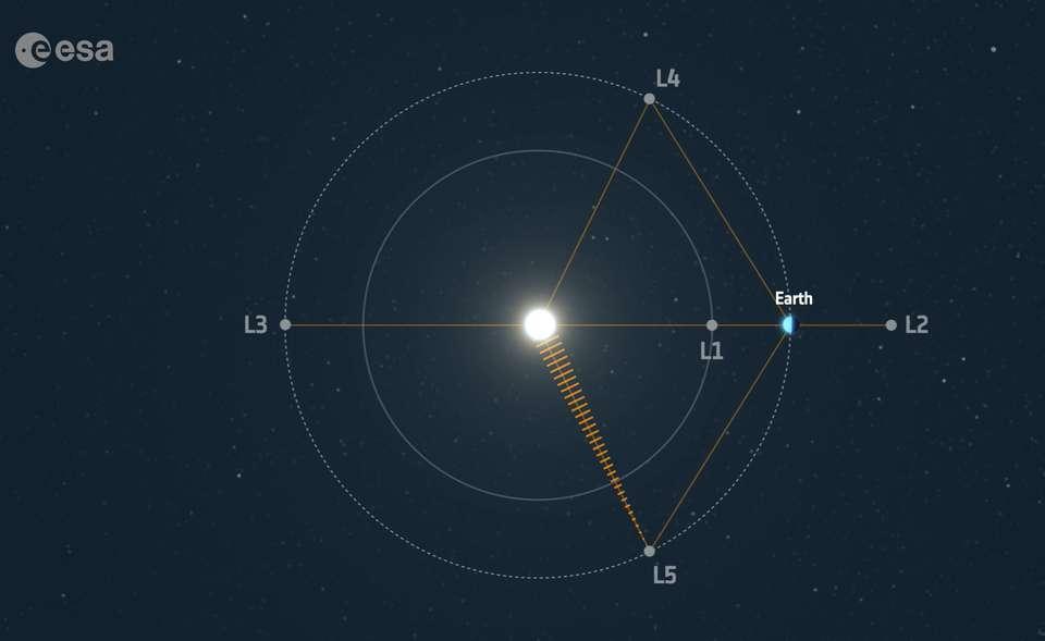 Les cinq points Lagrange. Le satellite sera positionné au point L5. © ESA