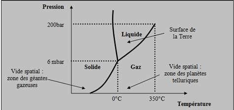 Diagramme de phase de l'eau : les états de l'eau sont représentés en fonction de la température et de la pression. © DR