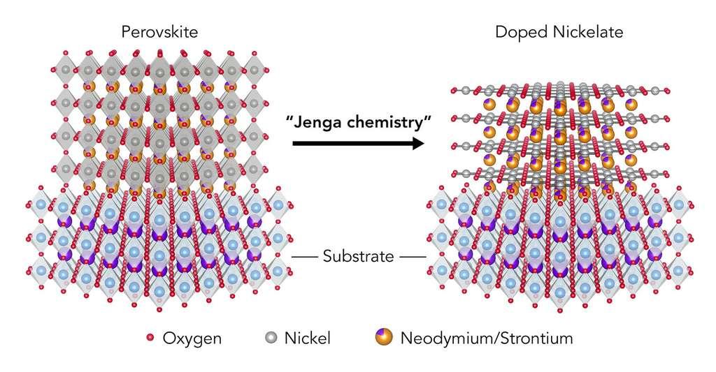 Pour mettre au point leur nouveau type de matériau supraconducteur, les scientifiques du Laboratoire national de l'accélérateur SLAC (États-Unis) ont d'abord réalisé un film mince à partir d'un matériau commun appelé pérovskite, à gauche. Ils l'ont dopé avec du strontium et ensuite exposé à un produit chimique qui a arraché une couche d'atomes d'oxygène, un peu comme si on retirait un bâton d'une tour de Jenga. De quoi obtenir une structure atomique différente connue sous le nom de nickelate, à droite. © Danfeng Li, SLAC