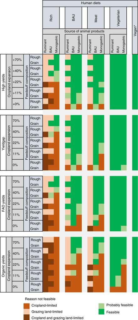 100 % des scénarios dans un monde vegan sont réalisables sans toucher aux forêts (à droite, en vert). Cependant, si la population adopte un régime de type occidental, riche en produits animaux (à gauche), il faudra une augmentation des rendements et des surfaces en culture. © Erb et al., Nature Communications 2016