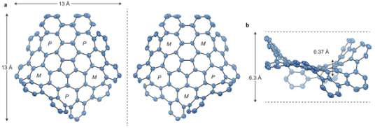 Les deux énantiomères (deux formes non superposables, images l'une de l'autre dans un miroir, sous laquelle se présentent certaines molécules) du graphène déformé, ainsi que ses dimensions, en angströms (10-10 m). On distingue les cinq cycles à 7 atomes de carbone ainsi que le cycle central à 5 atomes, qui distinguent ce composé du graphène plan et lui confèrent des caractéristiques propres. © Nature Chemistry