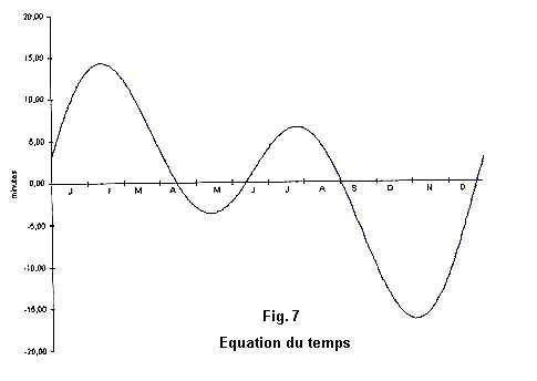 Graphique représentant l'équation du temps. © DR