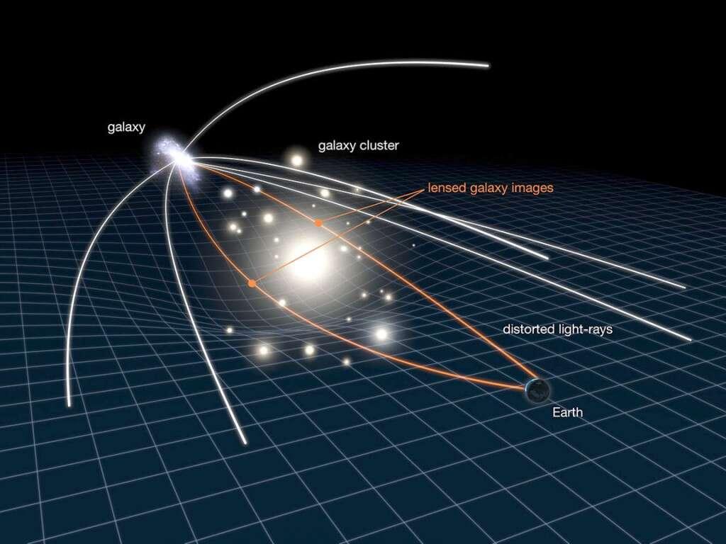 Un amas de galaxies (galaxy cluster) déforme le tissu de l'espace-temps par son contenu en matière. Les rayons lumineux (orange) issus d'une galaxie derrière l'amas sont déviés et des images distordues de cette galaxie apparaissent pour un observateur sur Terre (Earth). Les caractéristiques de la théorie de la gravitation et la distribution de matière dans l'amas influencent la forme des images de la galaxie. C'est un effet de lentille (lens) gravitationnelle faible. Grâce à lui, on peut obtenir des informations sur la distribution de masses et la théorie de la gravitation. © Nasa-Esa