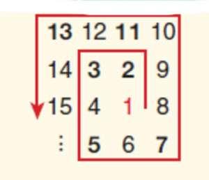 Assistant à une conférence ennuyeuse lors d'un congrès en 1963, le mathématicien Stanislaw Ulam griffonna une spirale de nombres entiers en noircissant les nombres premiers. À sa grande surprise, il vit apparaître de nombreux alignements obliques. Ces alignements correspondent à des formules du type an2 + bn + c, qui, sans qu'on sache bien expliquer pourquoi, génèrent parfois une proportion importante de nombres premiers. Par exemple, la formule d'Euler, f(n) = n2 - n + 41, donne des nombres premiers pour toutes les valeurs de n entre 0 et 40. © DR