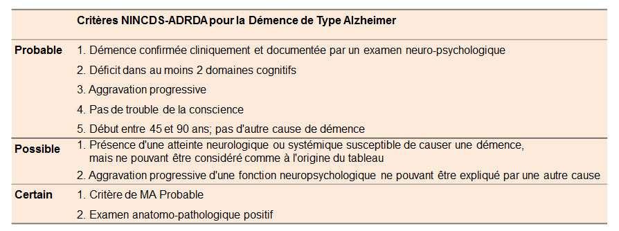 Ci-dessus, le tableau indique les critères NINCDS-ADRDA pour la démence de type Alzheimer. © DR