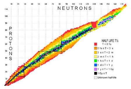 Carte des noyaux connus, la couleur indiquant leur durée de vie © Nubase