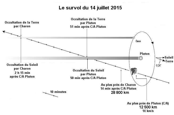 Durant les 24 heures de survol, la sonde New Horizons profite des occultations du Soleil et de la Terre pour mener des observations de l'atmosphère de Pluton et, possiblement, de celle de Charon. © Nasa, APL, Jean-Luc Goudet