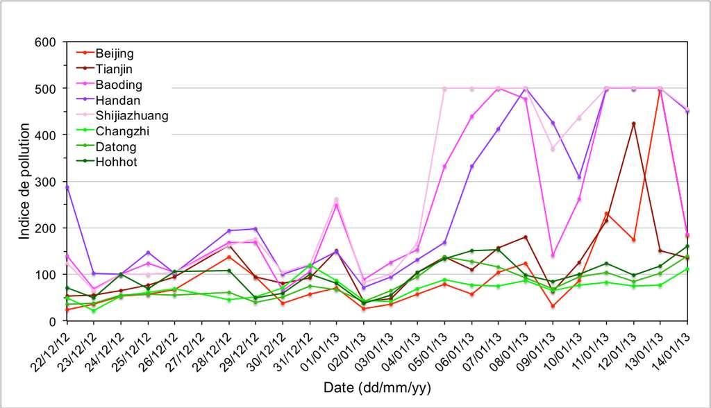 Indice de la pollution de l'air entre décembre 2012 et janvier 2013 dans plusieurs villes industrielles hautement urbanisées (rose-violet-rouge) et des villes non affectées (vert) par la pollution, situées dans la plaine de la Chine du Nord. Cet indice est déterminé à partir des niveaux de pollution mesurés au cours de la journée et intègre les principaux polluants atmosphériques : dioxyde de soufre (SO2), dioxyde d'azote (NO2), particules fines, ozone (O3) et monoxyde de carbone (CO). © Anne Boynard (Latmos-IPSL, CNRS, UPMC, UVSQ)