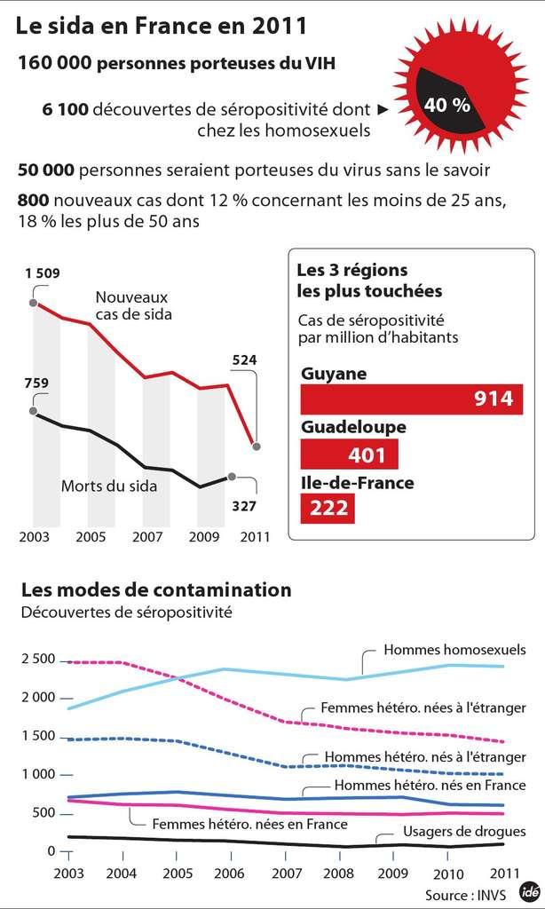 Cette infographie fournit quelques données chiffrées sur le Sida en France. Les politiques de prévention et les traitements montrent leur efficacité, le nombre de cas et de morts étant globalement en diminution depuis ces dernières années. © Idé