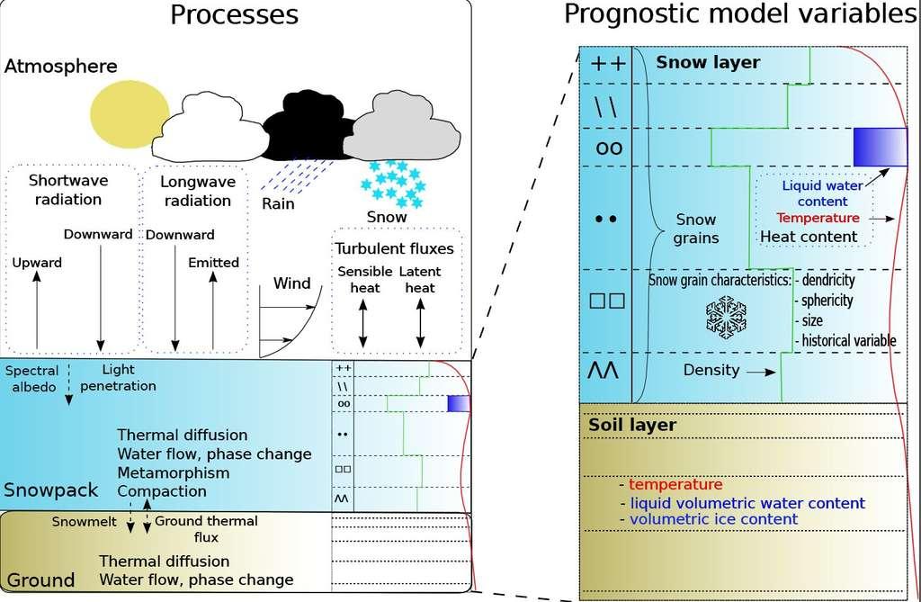 Le modèle Crocus simule l'état interne du manteau neigeux. Celui-ci dépend du bilan d'énergie, c'est-à-dire le rapport entre l'énergie reçue et l'énergie renvoyée par le manteau neigeux. Il y a d'une part les flux radiatifs : l'énergie solaire (Shortwave Radiation) et l'énergie thermique infrarouge (Longwave Radiation). D'autre part, le vent, les précipitations et la température induisent des échanges de chaleur, constituent les flux d'énergie turbulents (Turbulent Fluxes). Parmi ces derniers, on distingue le flux de chaleur sensible (convection) et le flux de chaleur latente (évaporation). Avec ces paramètres, Crocus simule différentes variables (prognostic model variables) : la température (temperature) en rouge, la densité (density) en vert, la teneur en eau liquide (liquid water content) en carré bleu et les métamorphoses du manteau neigeux (Snowpack). © Météo-France, CEN