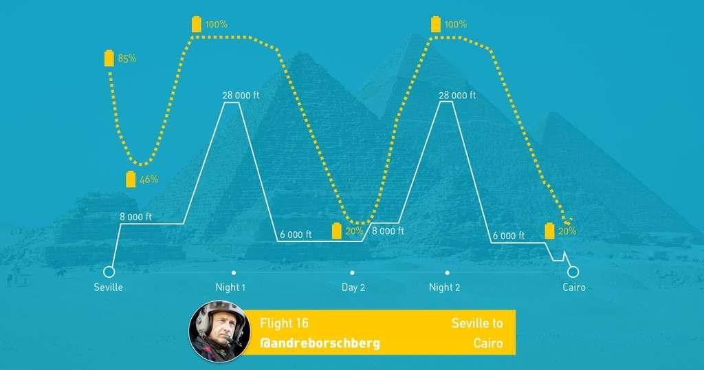 Le profil de vol entre Séville et Le Caire, avec le pilote André Borschberg (en médaillon). Le matin, jusqu'au début de l'après-midi, l'avion solaire SI2 reste à 8.000 ou 6.000 pieds (2.400 ou 1.800 m) d'altitude. Les batteries bien chargées, il monte pour commencer la nuit à 28.000 pieds (environ 8.000 m). Il descend alors doucement, avec ses moteurs à faible puissance. © Solar Impulse
