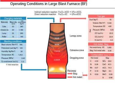 Fonctionnement du haut fourneau. © Mis à disposition gracieusement par energymanagertraining.com
