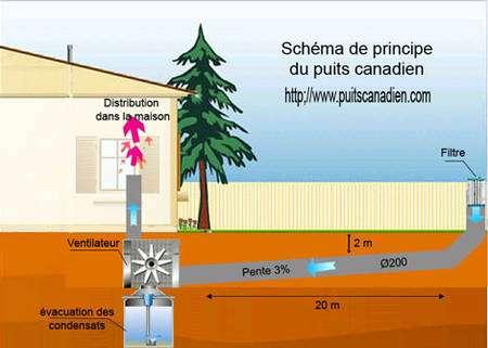 Schéma expliquant le principe du puits canadien.