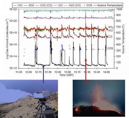 A gauche en bas on voit l'appareil permettant de mesurer en infra-rouge la composition des gaz sortant des bouches éruptives du Stromboli. En haut les variations périodiques de la composition des gaz sur quelques heures (Crédit : Patrick Allard).