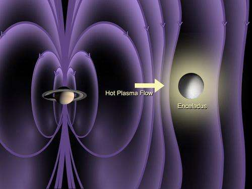Détection de l'atmosphère d'Encelade