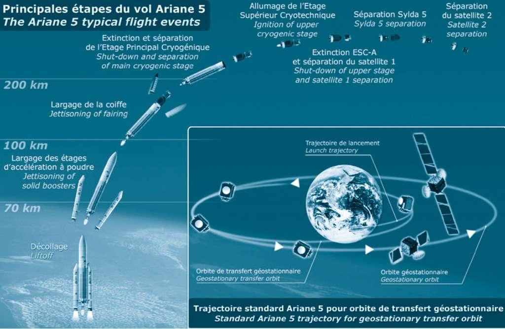 Trajectoire standard Ariane 5 pour orbite de transfert géostationnaire. © Arianespace