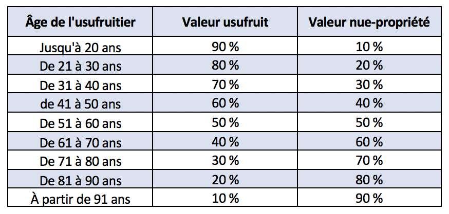 La valeur de l'usufruit, comme de la nue-propriété, dépend de l'âge de l'usufruitier. © Futura