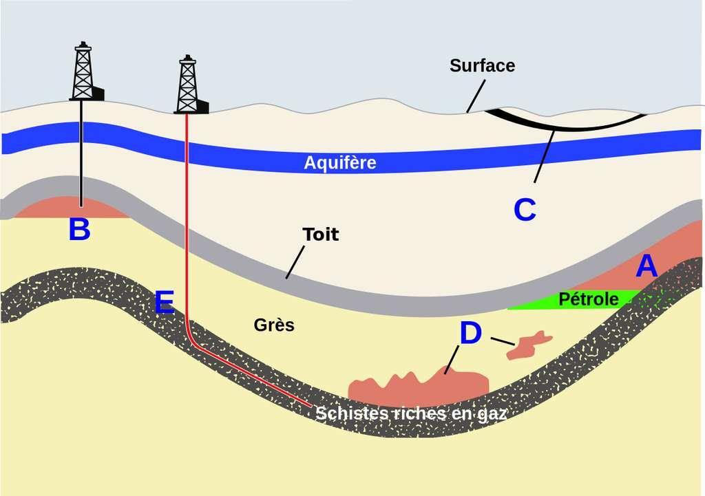 Schéma des différentes sources géologiques du gaz naturel : gaz associé aux gisements de pétrole (A), gaz conventionnel non associé (B), gaz de houille (C), gaz de réservoir ultracompact (D) et gaz de schiste (E). © US Energy Information Administration, DP