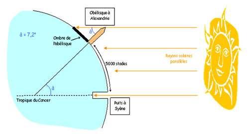 L'hypothèse étant que les rayons arrivant à Syène et à Alexandrie étaient parallèles, Ératosthène en déduisit que la distance entre ces deux villes (arpentée à pied par les hommes pour des échanges commerciaux), soit 5.000 stades, équivalait à l'angle produit par les rayons solaires sur l'obélisque, soit 7°12', c'est-à-dire à peu près un cinquantième de la circonférence (360°), donc estimée à 250.000 stades. © DR