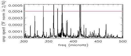 Cette figure affiche les fréquences des différents modes d'oscillation observés par Corot dans une étoile du type de Delta Scuti. La ligne rouge indique le niveau maximum de détection depuis le sol. Crédit Esa Ce premier essai fut un succès, puisque ce type d'oscillations a pu être mis en évidence dans deux étoiles de type solaire, connues sous la nomenclature HD49933 et HD181420. Pourtant, les traitements à effectuer pour extraire ces informations n'en sont qu'à leurs débuts et peuvent encore être améliorés. Les étoiles plus massives ne sont pas en reste. Corot y a révélé des spectres d'oscillations d'une précision jamais atteinte, qui permettront de mieux connaître l'âge de ces étoiles, leur composition chimique, leur période de rotation, leurs différents processus chimiques internes ainsi que leur stade d'évolution. Il est probable que nombre d'informations nouvelles bousculeront quelque peu nos connaissances actuelles, il ne restera plus alors aux astrophysiciens qu'à faire coïncider leurs théories avec ces nouvelles données. De nouvelles exoplanètes bientôt annoncées Corot a probablement déjà découvert plusieurs exoplanètes. Mais les scientifiques sont des gens prudents et chaque détection doit être confirmée par d'autres observations depuis le sol. Pour cette raison, la fréquence des découvertes est rythmée par la capacité de mise en œuvre des plus grands télescopes terrestres davantage que par les possibilités de Corot. La première découverte a été annoncée au printemps dernier au cours de la troisième série d'observations. Baptisée Corot-exo-1b, son existence a été conformée par le spectrographe Sophie de l'observatoire de Haute-Provence (France) et l'instrument Harps équipant le télescope de 3,60 m de l'Eso à La Silla (Chili).