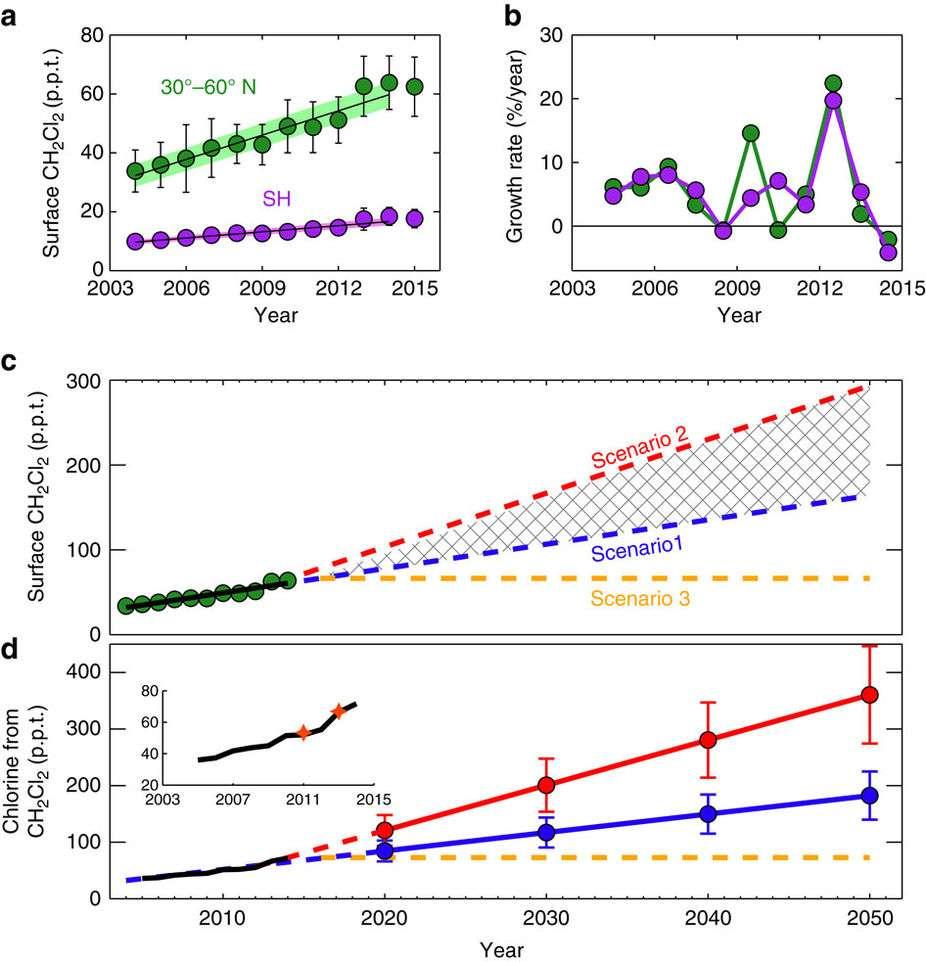 Les concentrations en dichlorométhane dans les basses couches de l'atmosphère ont fortement augmenté entre 2003 et 2015, comme le montre la figure a ; c'est bien plus le cas au niveau des latitudes moyennes de l'hémisphère nord (N, en vert) que dans l'hémisphère sud (SH, en violet). La figure b montre le taux annuel de croissance à l'échelle mondiale. Le modèle prédictif des auteurs se base sur trois scénarios d'émissions (figure c) : celles-ci continuent avec la croissance de 2004 à 2014 (1, en bleu) ou avec celle de la période 2012-2014 (2, en rouge), ou bien elles sont contrôlées et n'augmentent plus (3, en jaune). La figure d montre les conséquences sur les injections de dichlorométhane dans la stratosphère. © Ryan Hossaini et al., Nature Communications