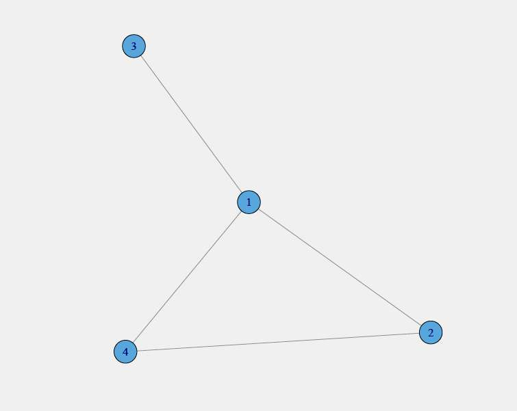 Figure 7 - Exemple simple de graphe (ou réseau). Ainsi, le nœud 1 est connecté aux nœuds 2, 3 et 4. Son degré est donc égal à 3. Les nœuds 2 et 3 ne sont pas connectés. © Julien Riposo - Tous droits réservés