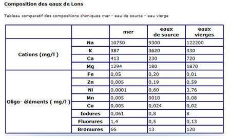 Caractéristiques physico-chimiques des eaux de Lons-le-Saunier. © DR