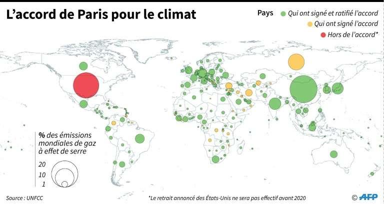 L'accord de Paris, conclu en 2015 lors de la COP 21, est entré en vigueur le 4 novembre 2016. Il a été signé par la quasi-totalité des pays membres de l'ONU, dont les États-Unis. Le retrait de ces derniers, décidé par Donald Trump, n'est pour l'instant qu'une déclaration et ne sera effectif qu'en 2020. Il ne remet pas l'accord en cause puisque la condition de la validité de celui-ci est qu'il soit signé par un ensemble de pays représentant au moins 55 % des émissions de gaz à effet de serre. Le but est largement atteint, même en ôtant la part des États-Unis, estimée à 17 %. © Simon Malfatto, AFP