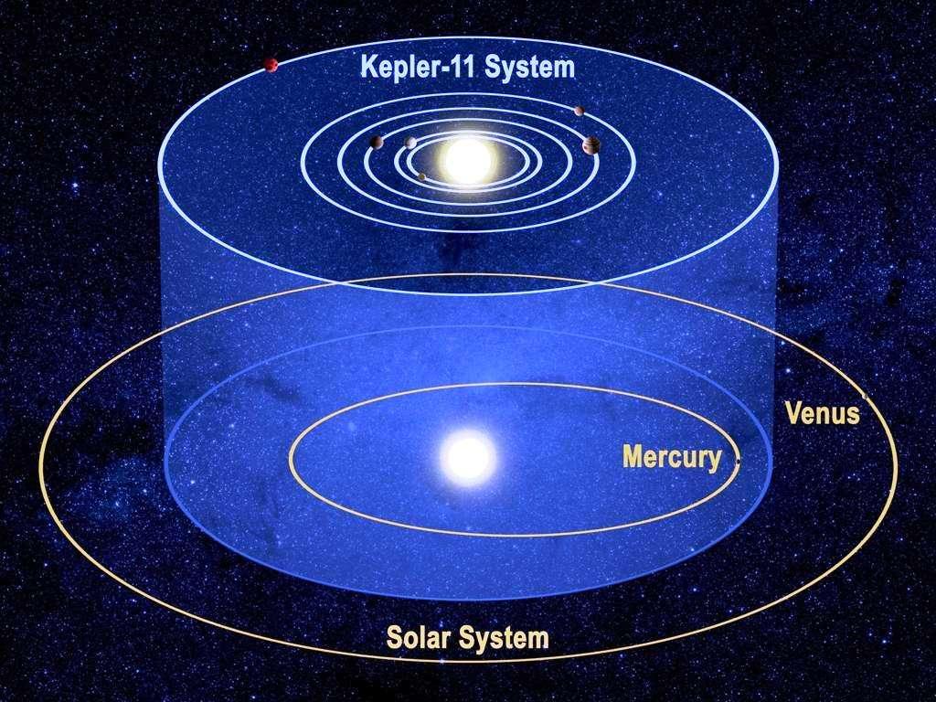 Une comparaison entre le système planétaire de Kepler 11 et le Système solaire. © Nasa/Tim Pyle