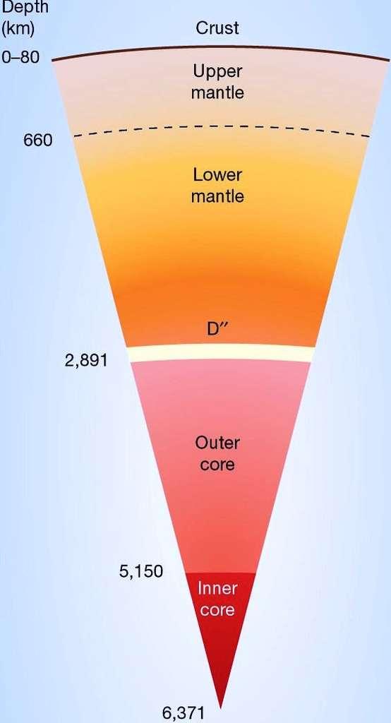 Une coupe de l'intérieur de la Terre, de la surface au centre à 6.371 km. On voit la mince couche D'' à l'interface entre le manteau inférieur et le noyau. Il pourrait s'y produire des infiltrations de fer en provenance du noyau. © Nature
