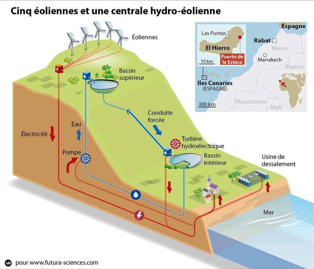 Sur l'île El Hierro, la centrale hydro-éolienne permettra de fournir 85 % des besoins énergétiques de l'île. Les cinq éoliennes de 64 m fournissent une puissance totale de 11,5 MW. Le surplus d'énergie est utilisé pour une usine de dessalement mais aussi pour actionner une pompe qui monte l'eau du bassin inférieur vers le lac supérieur. Durant les périodes sans vent, on laisse l'eau s'écouler vers le bas et des turbines produisent de l'électricité. © Idé