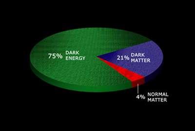 Camembert illustrant les proportions de matière « normale » (celle que l'on connaît, Normal Matter), de matière noire (Dark Matter) et d'énergie noire (Dark Energy) dans l'univers. © Nasa/CXC/M. Weiss