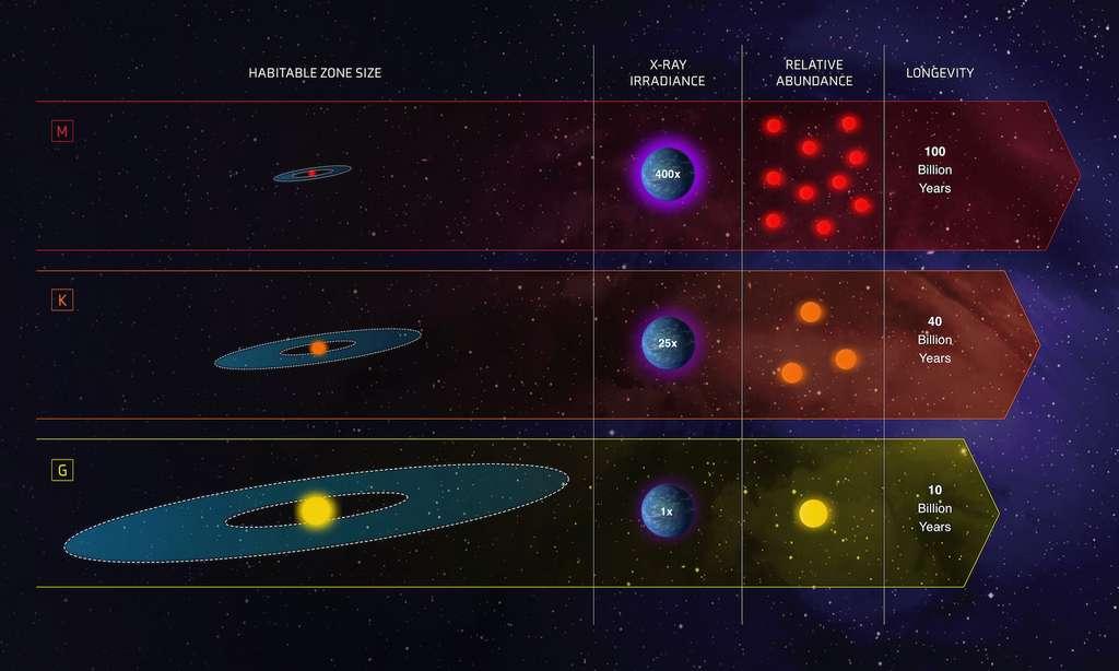 Une comparaison — zone habitable, rayonnement X, abondance et longévité — imagée des principales caractéristiques de quelques candidates «Boucles d'or». Avec, au milieu, les étoiles naines de type K qui sont, selon les astronomes de l'université de Villanova (États-Unis), les meilleurs endroits où chercher la vie. © Nasa, ESA and Z. Levy (STScI)