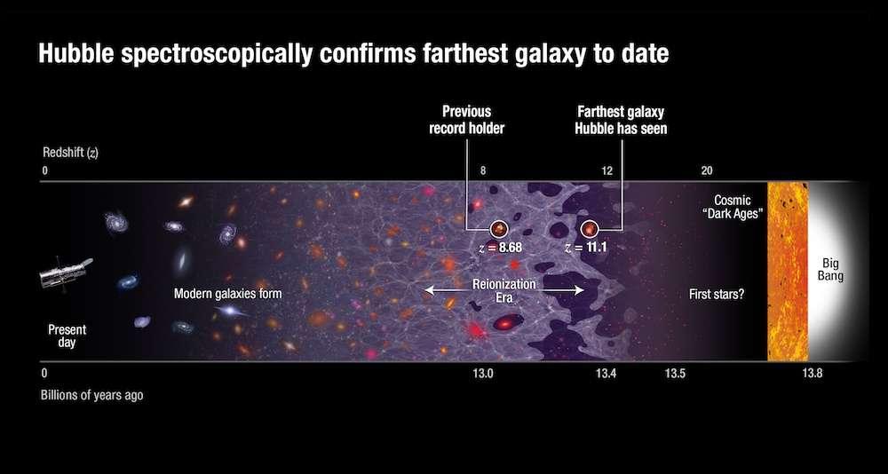 Le précédent record de distance nous dévoilait une jeune galaxie située à environ 13,2 milliards d'années-lumière (décalage vers le rouge de 8,68) de la Terre. Hubble vient de franchir les limites qu'on lui supposait, révélant un bébé galactique à quelque 13,4 milliards d'années-lumière (décalage de 11,1). L'Univers n'avait alors que 400 millions d'années. © Nasa, Esa, P. Oesch (Yale University), G. Brammer (STScI), P. van Dokkum (Yale University), G. Illingworth (University of California, Santa Cruz)