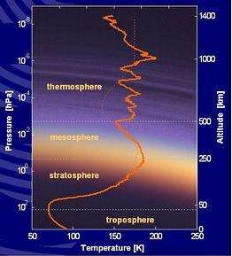 Profil thermique de l'atmosphère de Titan Les mesures de température et de densité révèlent une atmosphère très stratifiée (Crédits : Christophe Olry/Futura-Sciences)