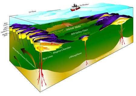 Au niveau de la dorsale Gakkel, lente mais géologiquement active, le fond océanique délivre des roches fraîchement sorties de l'asthénosphère. © Henry J.B. Dick, Woods Hole Oceanographic Inst.