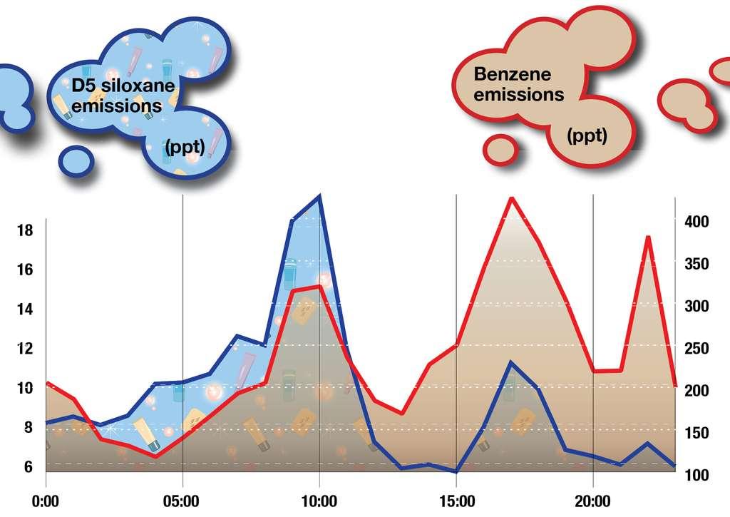 En bleu, les émissions de siloxane (en ppt) et, en rouge, celles de benzène. Attention : les échelles (à gauche pour le siloxane et à droite pour le benzène) ne sont pas les mêmes. © Kathy Bogan, Cires
