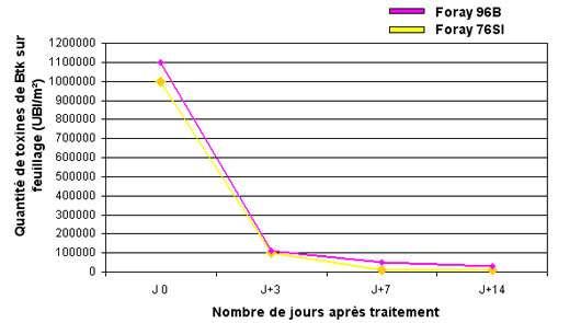 Graphique 2 : dégradation du BtK sur le feuillage après traitement (mesurée par test Elisa). © DR