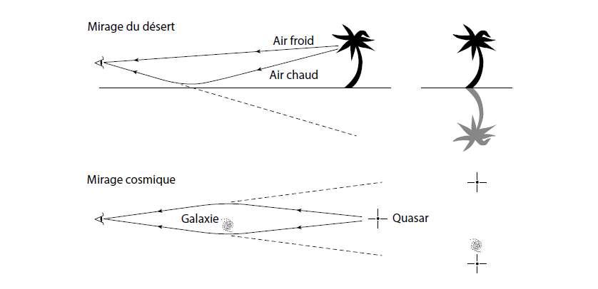 L'effet de lentille gravitationnelle produit un mirage cosmique en courbant la lumière ; comme un mirage dans le désert, causé par la déflexion de la lumière en raison de gradients de température dans l'air. Le mirage du désert nous montre l'image d'un palmier lointain ainsi que sa « réflexion » dans ce qui semble être un lac aquatique. La gravité infléchit la lumière, comme l'a montré Einstein, parce que l'espace-temps dans lequel elle se déplace est courbe. Ici, nous voyons deux images d'un quasar lointain, des deux côtés d'une galaxie lenticulaire. © J. Richard Gott, American Scientist, 71 : 150, 1983