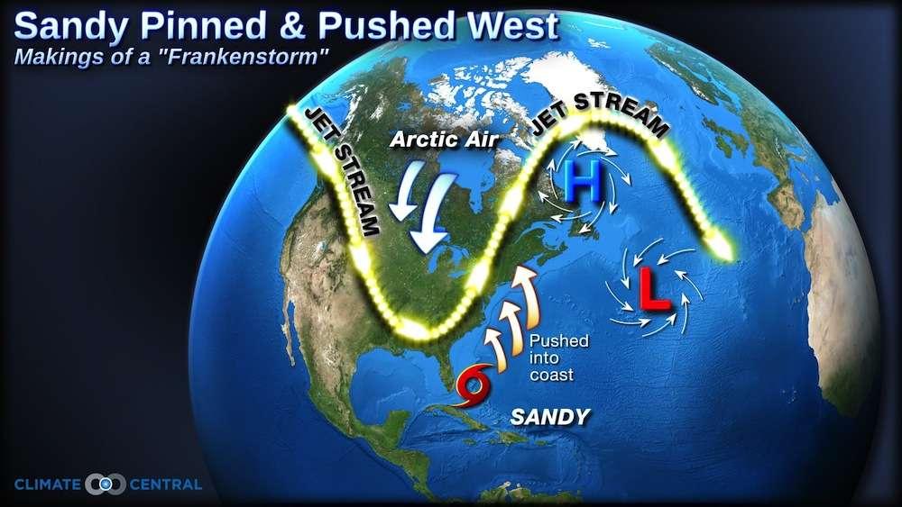 Les conditions atmosphériques lors de l'arrivée de l'ouragan Sandy sur les côtes américaines. La lettre H caractérise la zone de hautes pressions qui a induit le blocage atmosphérique. La forme sinusoïdale du courant-jet (jet stream) a induit une incursion de l'air arctique (arctic air) vers le sud. © Climate Central