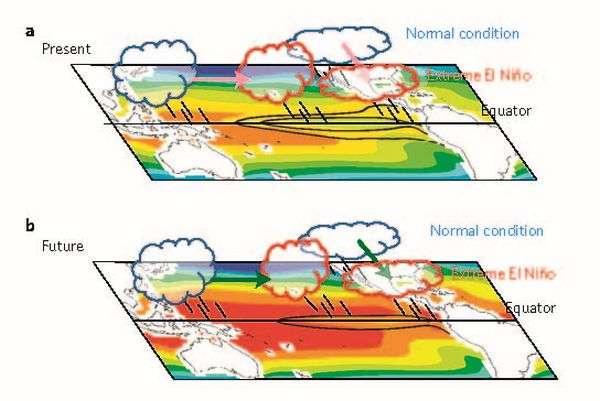 L'augmentation de la fréquence des événements El Niño extrêmes est liée à l'accroissement des gaz à effet de serre. Les nuances de couleurs indiquent les températures de surface de l'océan moyennes (SST, sea surface temperatures) et les contours noirs indiquent les anomalies. Sous des conditions de réchauffement climatique induit par les gaz à effet de serre, comme sur le schéma (b), le réchauffement océanique se produit partout, mais à un rythme plus soutenu dans l'est du Pacifique équatorial et diminue les gradients de SST zonaux et méridiens. Or, plus ils sont importants, moins les zones de convection changent. Dans le climat futur, les changements dans les zones de convection peuvent donc être facilités par de faibles changements des SST (et donc des gradients de SST, indiqués par un contour noir et par des flèches vertes), par rapport au climat actuel dans lequel des variations de SST plus importantes sont requises (indiqué par deux contours noirs et les flèches rouges). © Cai W. et al., Nature Climate Change, 2014
